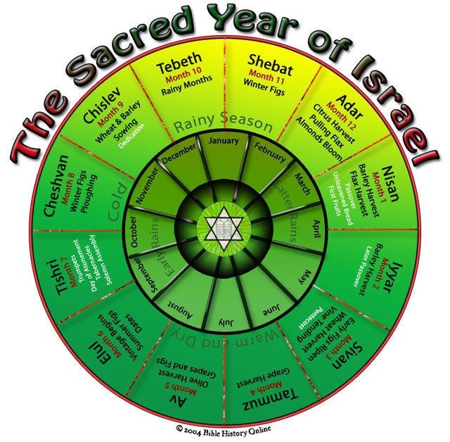 Year Hebrew Calendar : Jewish months rocky mountain hai